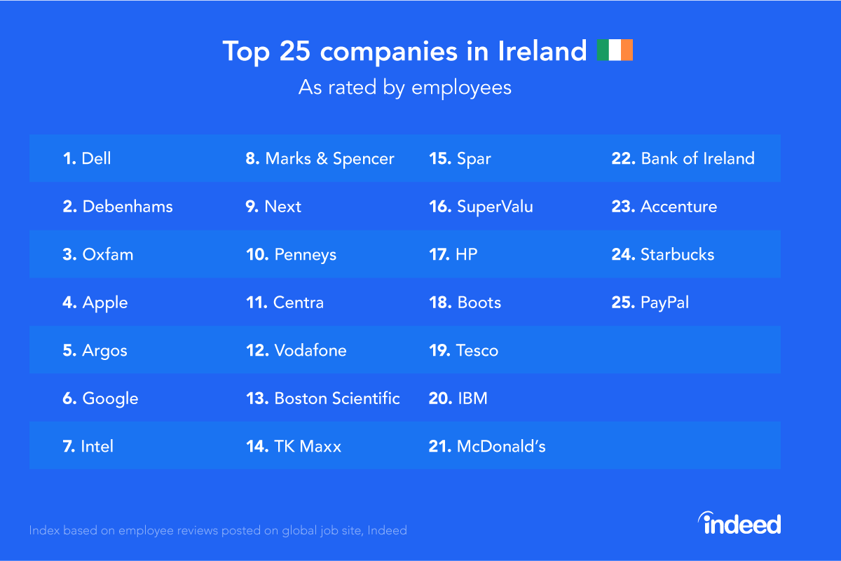 indeed reveals top 25 companies in as rated by employees for marketing at the global job site indeed comments while salary is a major factor in determining workplace satisfaction it s only one of a number