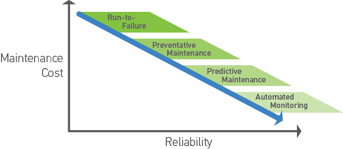 Safety and Reliability as a Cornerstone of IIoT Deployments