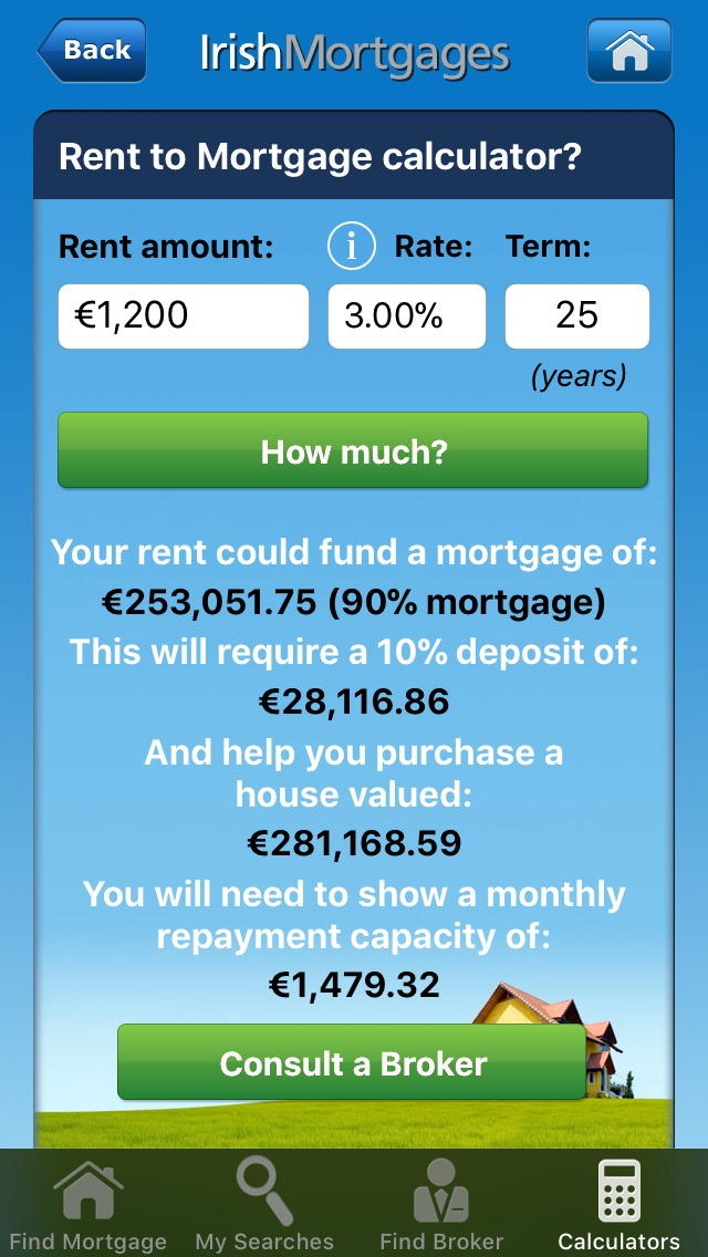 How Much of a Mortgage could your Rent fund? – Irish Tech News