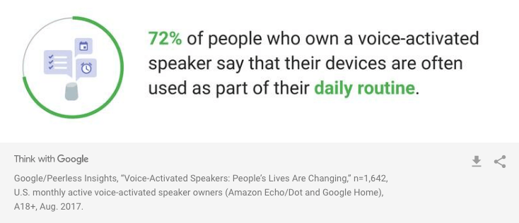 72% of people who own a voice device