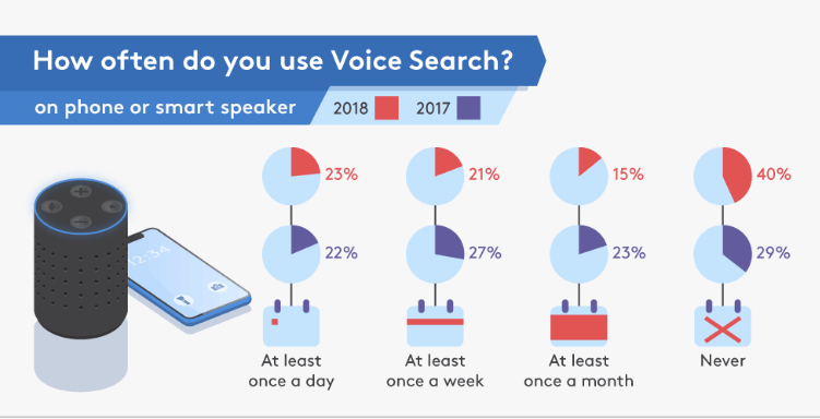 How often do you use voice search statistics image