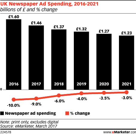 UK Newspaper Ad Spending 2016-2021