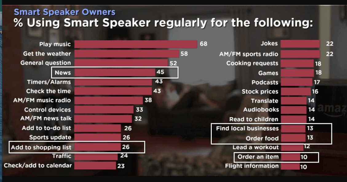 What do Smart Speaker Owners regularly use their smart speaker for
