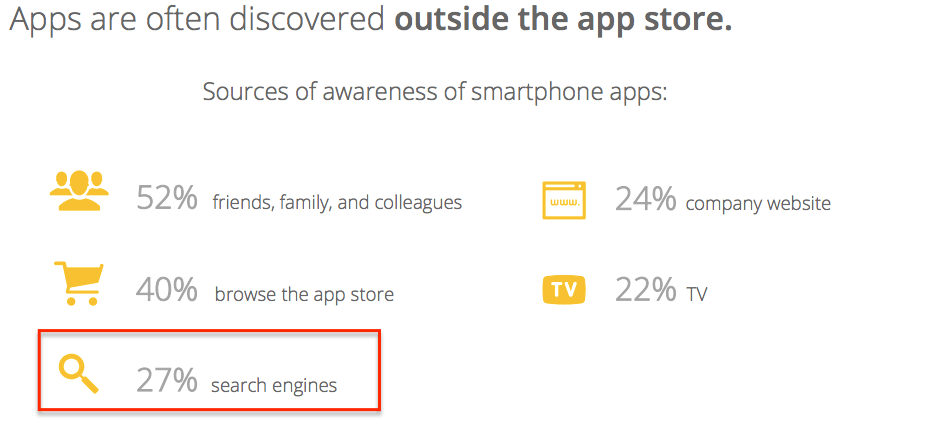 apps are discovered outside the app store