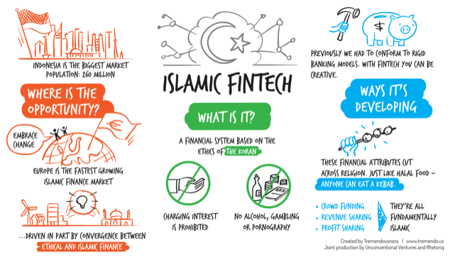 The Next Frontier: Islamic Finance, exciting Fintech possibilities, latest Theodora Lau podcast