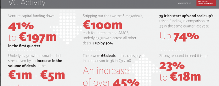 Venture capital funding falls by 41% to €197m in first quarter