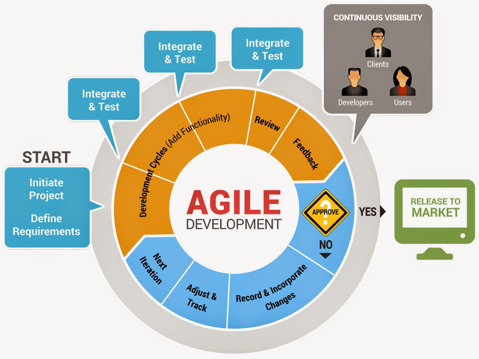 Agile Product Management: Why Product Managers Fail and How to Succeed